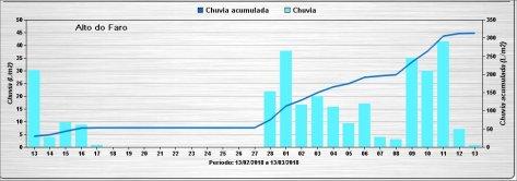 Faro_Chuvia